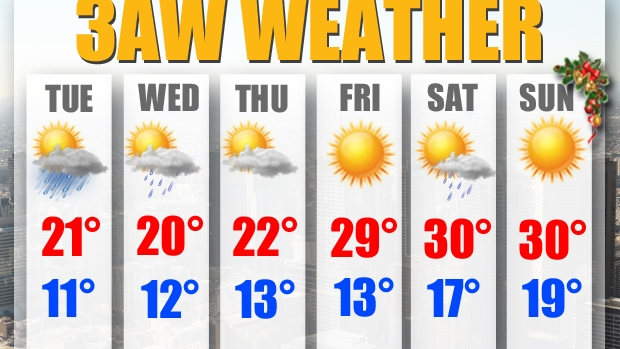 Article image for Melbourne's weather forecast for Christmas