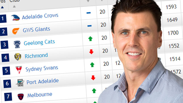 Article image for Matthew Lloyd says the premiership race is down to three clubs