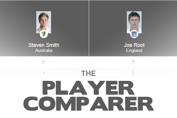 Article image for Macquarie Cricket: Player Comparer